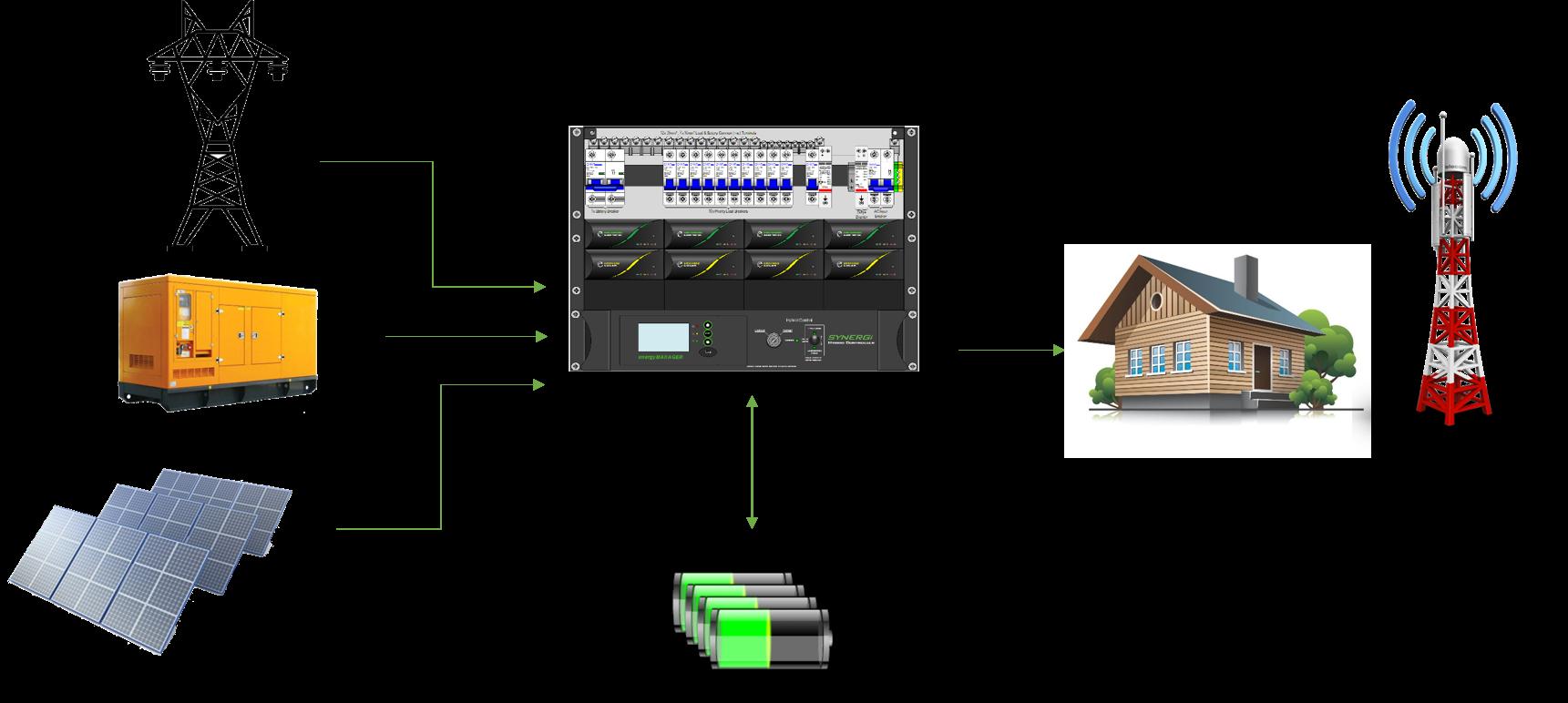 سیستم تغذیه هایبرید ایناتل دیزال-خورشیدی