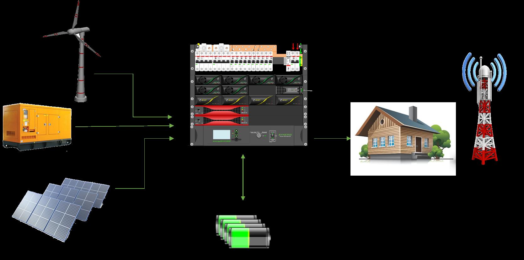 سیستم تغذیه هایبرید خورشیدی-دیزل